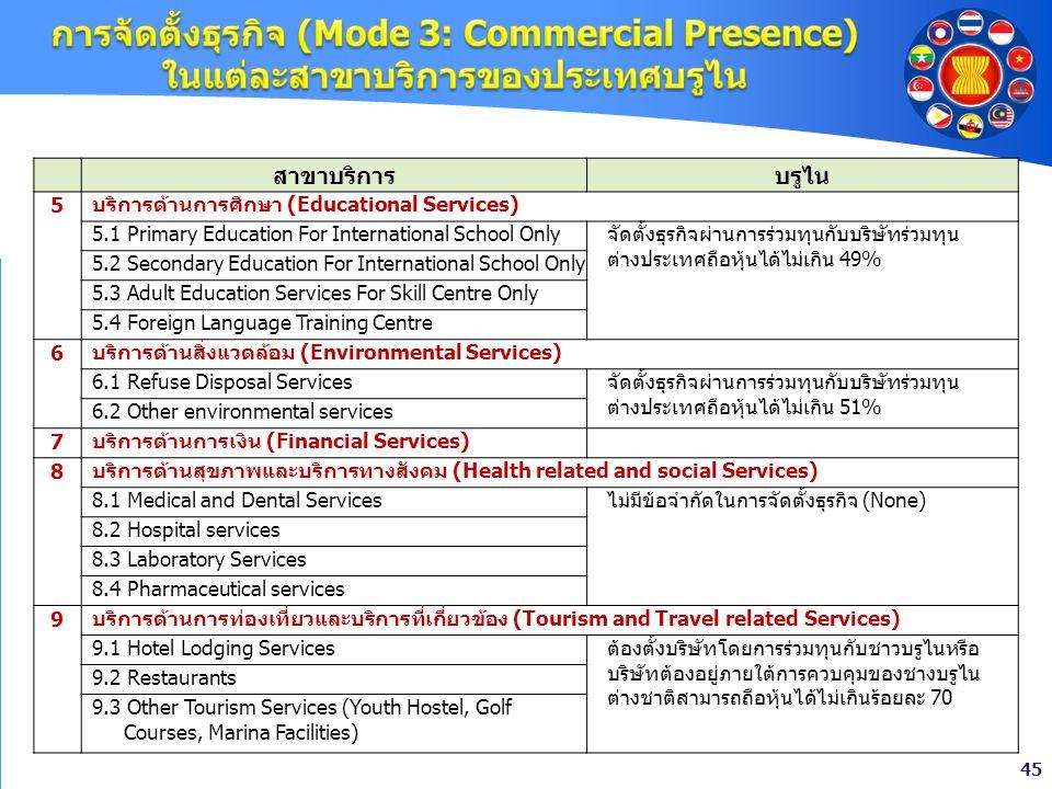 45 สาขาบริการบรูไน 5 บริการด้านการศึกษา (Educational Services) 5.1 Primary Education For International School Onlyจัดตั้งธุรกิจผ่านการร่วมทุนกับบริษัท