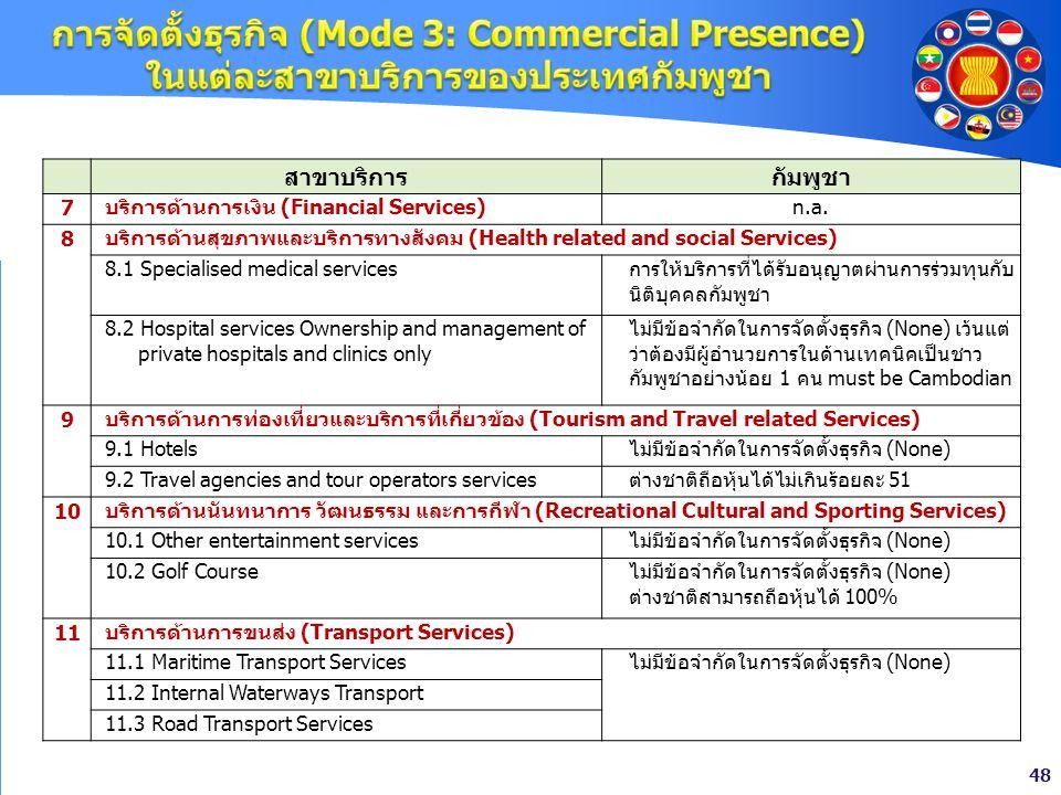 48 สาขาบริการกัมพูชา 7บริการด้านการเงิน (Financial Services)n.a. 8 บริการด้านสุขภาพและบริการทางสังคม (Health related and social Services) 8.1 Speciali