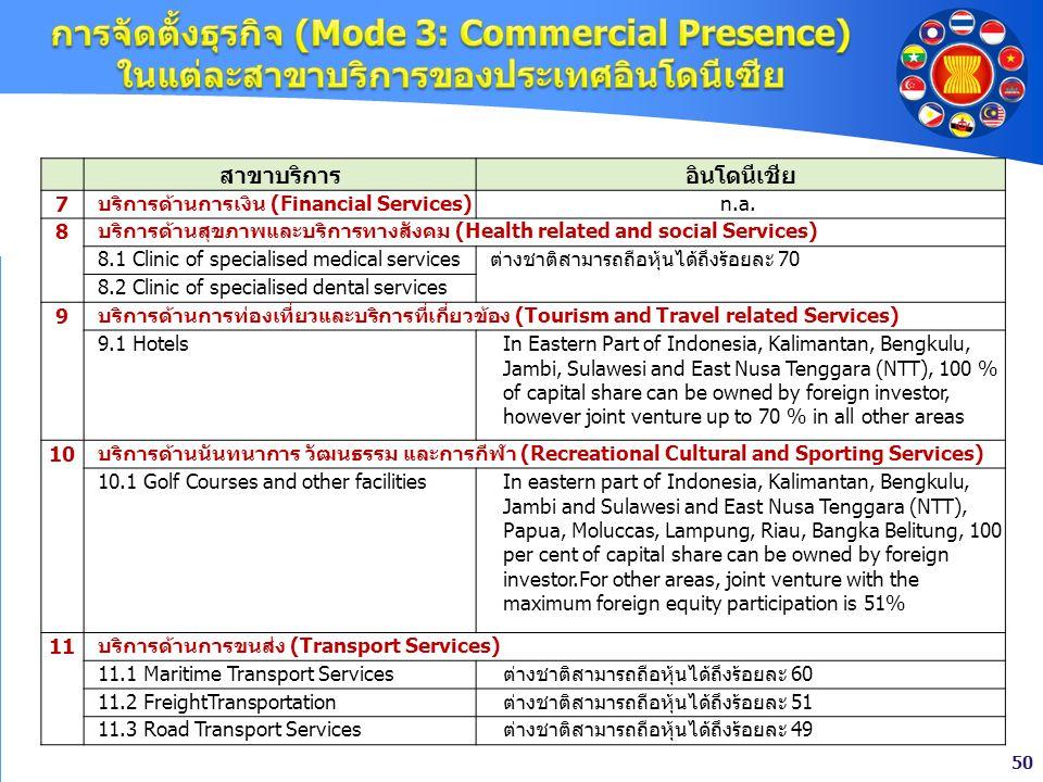 50 สาขาบริการอินโดนีเชีย 7บริการด้านการเงิน (Financial Services)n.a. 8 บริการด้านสุขภาพและบริการทางสังคม (Health related and social Services) 8.1 Clin
