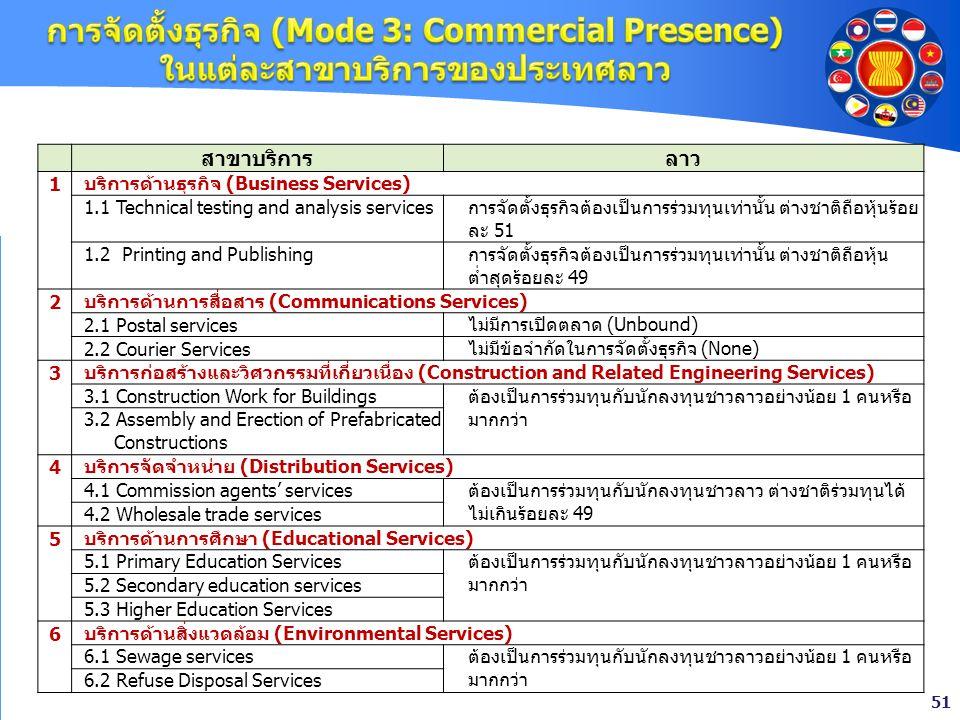 51 สาขาบริการลาว 1 บริการด้านธุรกิจ (Business Services) 1.1 Technical testing and analysis servicesการจัดตั้งธุรกิจต้องเป็นการร่วมทุนเท่านั้น ต่างชาติ