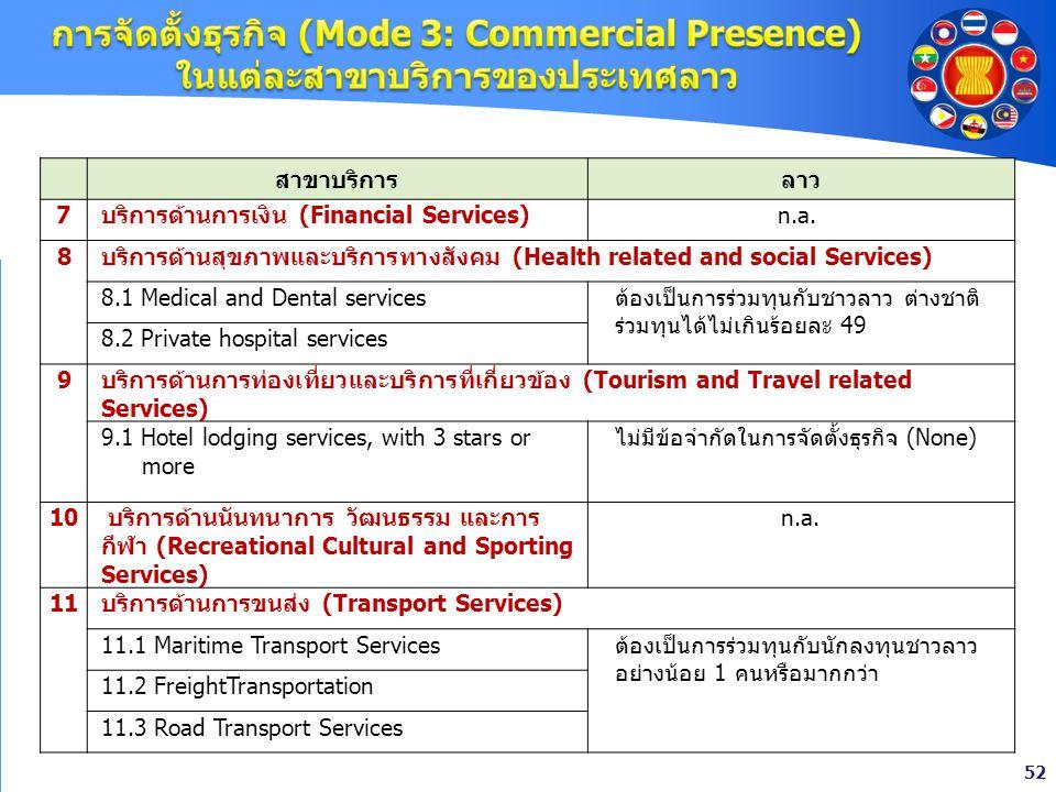 52 สาขาบริการลาว 7บริการด้านการเงิน (Financial Services)n.a. 8 บริการด้านสุขภาพและบริการทางสังคม (Health related and social Services) 8.1 Medical and