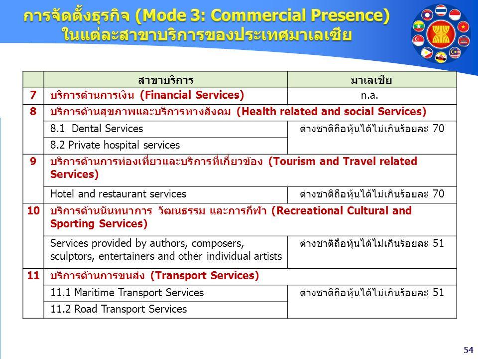 54 สาขาบริการมาเลเชีย 7บริการด้านการเงิน (Financial Services)n.a. 8 บริการด้านสุขภาพและบริการทางสังคม (Health related and social Services) 8.1 Dental