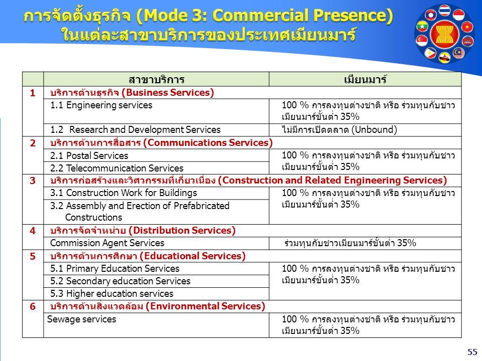 55 สาขาบริการเมียนมาร์ 1 บริการด้านธุรกิจ (Business Services) 1.1 Engineering services100 % การลงทุนต่างชาติ หรือ ร่วมทุนกับชาว เมียนมาร์ขั้นต่ำ 35% 1