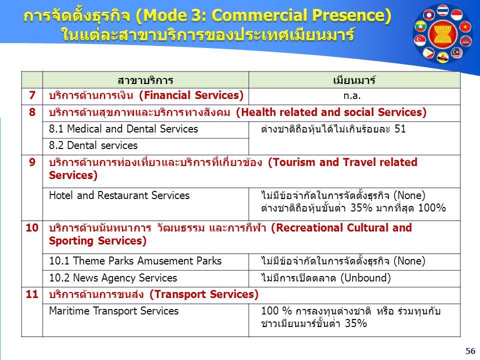 56 สาขาบริการเมียนมาร์ 7บริการด้านการเงิน (Financial Services)n.a. 8 บริการด้านสุขภาพและบริการทางสังคม (Health related and social Services) 8.1 Medica