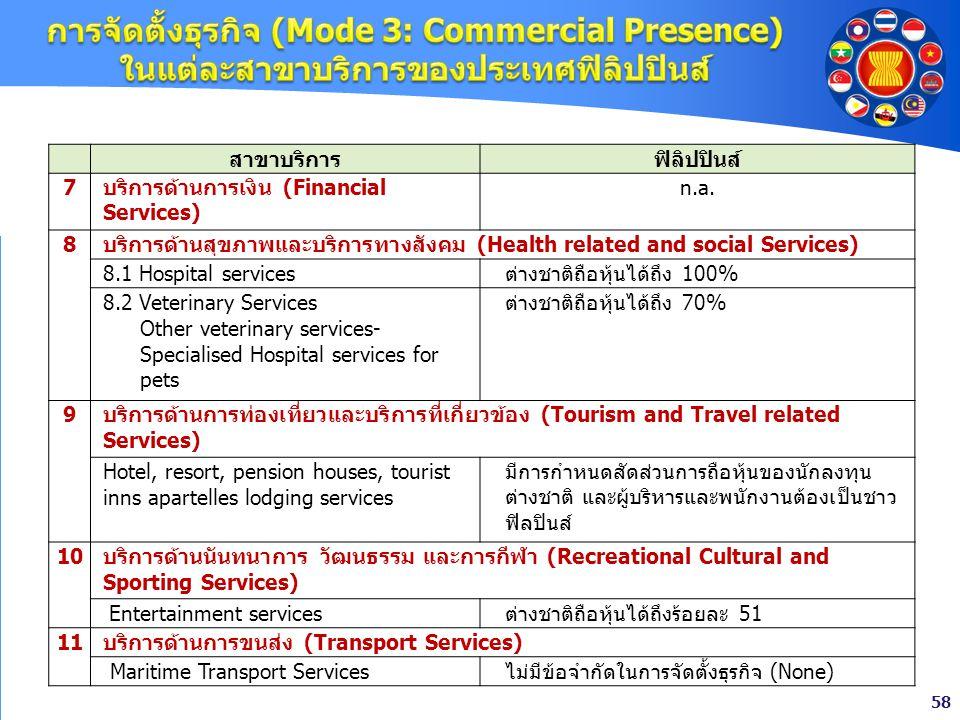 58 สาขาบริการฟิลิปปินส์ 7บริการด้านการเงิน (Financial Services) n.a. 8 บริการด้านสุขภาพและบริการทางสังคม (Health related and social Services) 8.1 Hosp