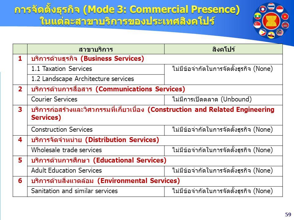 59 สาขาบริการสิงคโปร์ 1 บริการด้านธุรกิจ (Business Services) 1.1 Taxation Servicesไม่มีข้อจำกัดในการจัดตั้งธุรกิจ (None) 1.2 Landscape Architecture se