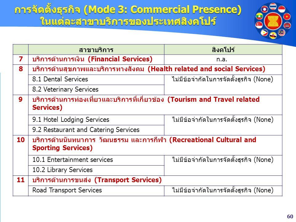 60 สาขาบริการสิงคโปร์ 7บริการด้านการเงิน (Financial Services)n.a. 8 บริการด้านสุขภาพและบริการทางสังคม (Health related and social Services) 8.1 Dental