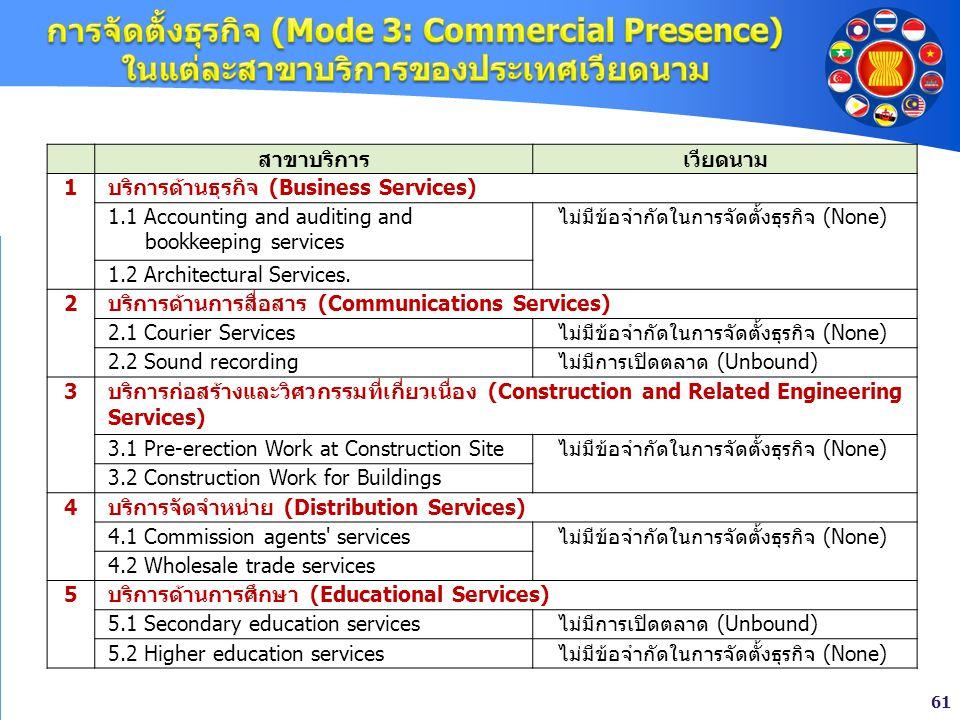 61 สาขาบริการเวียดนาม 1 บริการด้านธุรกิจ (Business Services) 1.1 Accounting and auditing and bookkeeping services ไม่มีข้อจำกัดในการจัดตั้งธุรกิจ (Non
