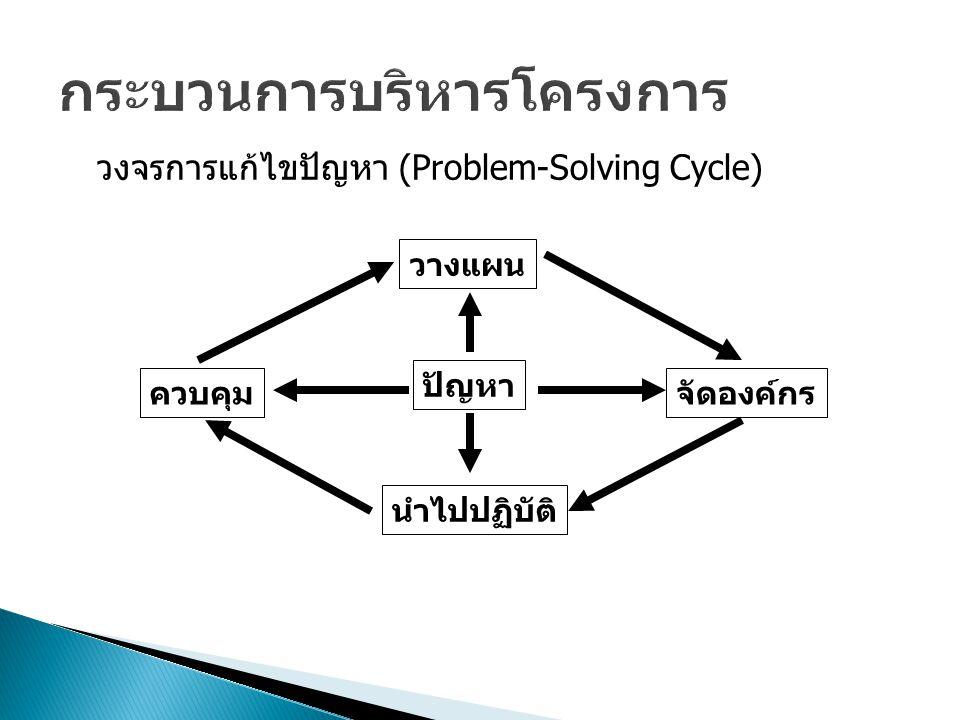 ปัญหา ควบคุมจัดองค์กร วางแผน นำไปปฏิบัติ วงจรการแก้ไขปัญหา (Problem-Solving Cycle)