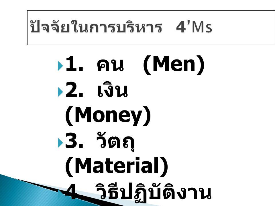  1. คน (Men)  2. เงิน (Money)  3. วัตถุ (Material)  4. วิธีปฏิบัติงาน (Method)