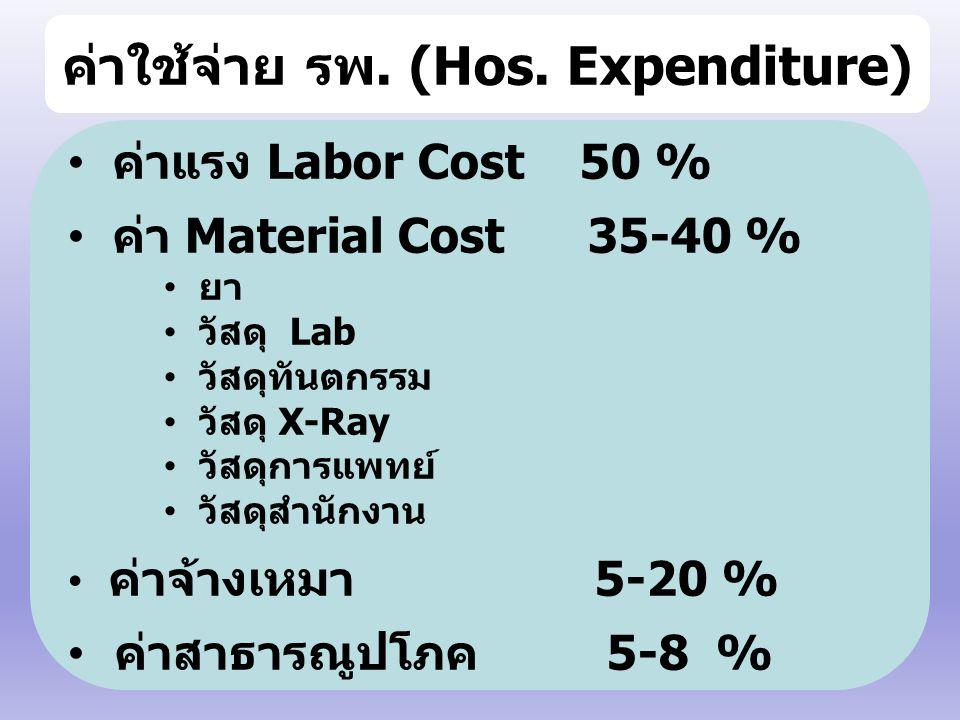 ค่าใช้จ่าย รพ. (Hos. Expenditure) ค่าแรง Labor Cost 50 % ค่า Material Cost 35-40 % ยา วัสดุ Lab วัสดุทันตกรรม วัสดุ X-Ray วัสดุการแพทย์ วัสดุสำนักงาน
