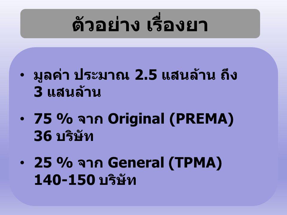 ตัวอย่าง เรื่องยา มูลค่า ประมาณ 2.5 แสนล้าน ถึง 3 แสนล้าน 75 % จาก Original (PREMA) 36 บริษัท 25 % จาก General (TPMA) 140-150 บริษัท