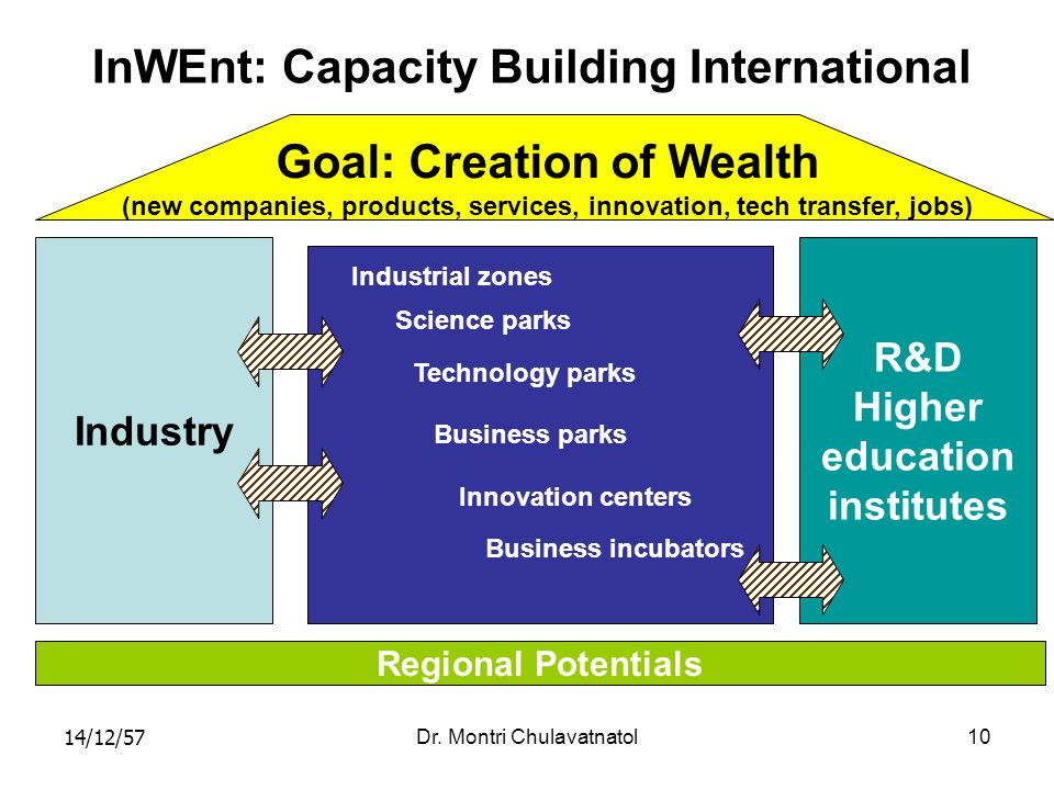 14/12/57Dr. Montri Chulavatnatol10 InWEnt: Capacity Building International Goal: Creation of Wealth (new companies, products, services, innovation, te