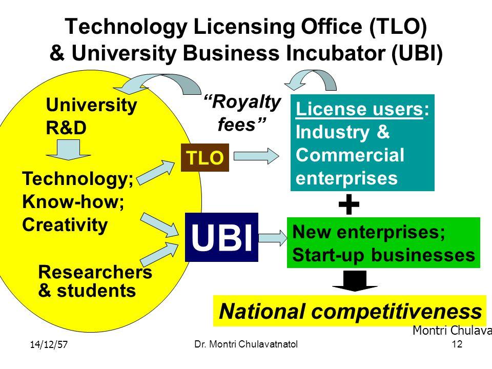 14/12/57Dr. Montri Chulavatnatol12 Technology Licensing Office (TLO) & University Business Incubator (UBI) University R&D Technology; Know-how; Creati