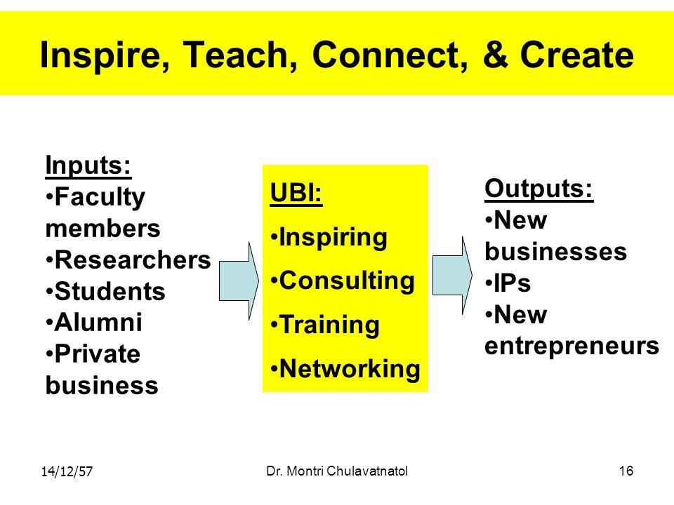 14/12/57Dr. Montri Chulavatnatol16 Inspire, Teach, Connect, & Create Inputs: Faculty members Researchers Students Alumni Private business UBI: Inspiri