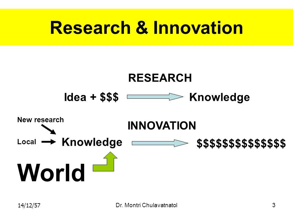 14/12/57Dr. Montri Chulavatnatol3 Research & Innovation Idea + $$$Knowledge $$$$$$$$$$$$$$ RESEARCH INNOVATION New research Local World