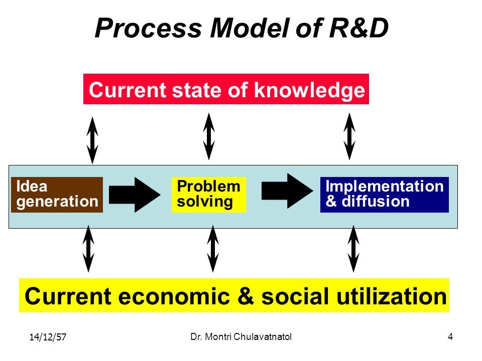 14/12/57Dr. Montri Chulavatnatol4 Process Model of R&D Current state of knowledge Idea generation Problem solving Implementation & diffusion Current e