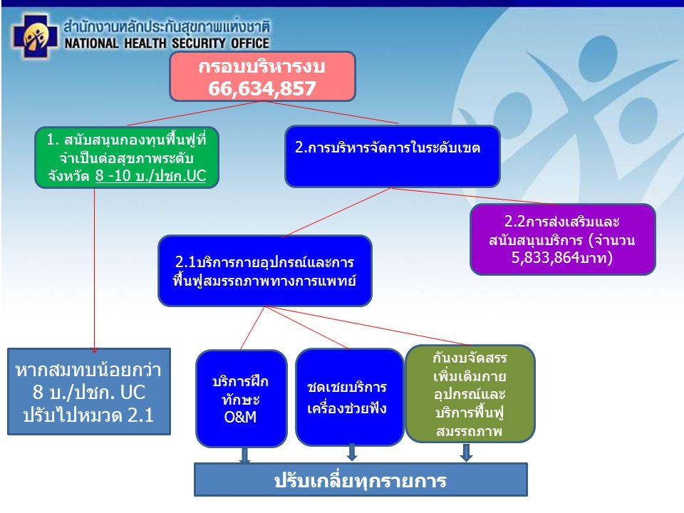 กรอบบริหารงบ 66,634,857 1. สนับสนุนกองทุนฟื้นฟูที่ จำเป็นต่อสุขภาพระดับ จังหวัด 8 -10 บ./ปชก.UC 2.การบริหารจัดการในระดับเขต 2.2การส่งเสริมและ สนับสนุน