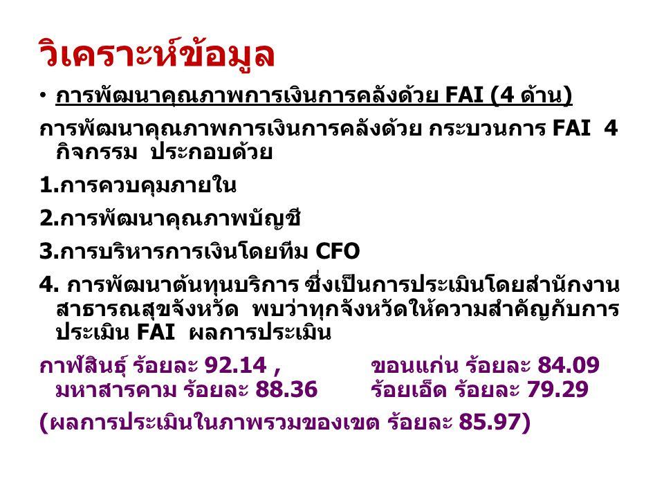 วิเคราะห์ข้อมูล การพัฒนาคุณภาพการเงินการคลังด้วย FAI (4 ด้าน) การพัฒนาคุณภาพการเงินการคลังด้วย กระบวนการ FAI 4 กิจกรรม ประกอบด้วย 1.การควบคุมภายใน 2.ก
