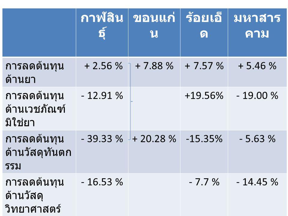 กาฬสิน ธุ์ ขอนแก่ น ร้อยเอ็ ด มหาสาร คาม การลดต้นทุน ด้านยา + 2.56 %+ 7.88 %+ 7.57 %+ 5.46 % การลดต้นทุน ด้านเวชภัณฑ์ มิใช่ยา - 12.91 %+19.56%- 19.00 % การลดต้นทุน ด้านวัสดุทันตก รรม - 39.33 %+ 20.28 %-15.35%- 5.63 % การลดต้นทุน ด้านวัสดุ วิทยาศาสตร์ - 16.53 %- 7.7 %- 14.45 % ลดต้นทุนรวม - 4.44 %+ 13.09 %+4.08%- 3.90 % มูลค่าการ จัดซื้อร่วม 11.27 %24.97 %17.2 %25.07 %