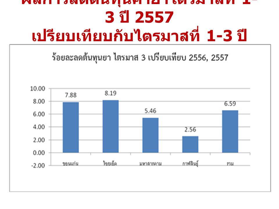 ผลการลดต้นทุนค่ายาไตรมาสที่ 1- 3 ปี 2557 เปรียบเทียบกับไตรมาสที่ 1-3 ปี 2556