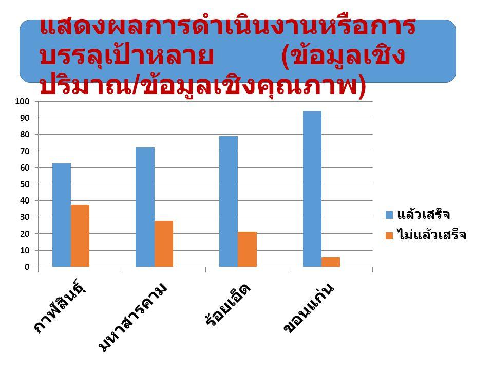 แสดงผลการดำเนินงานหรือการ บรรลุเป้าหลาย ( ข้อมูลเชิง ปริมาณ / ข้อมูลเชิงคุณภาพ )
