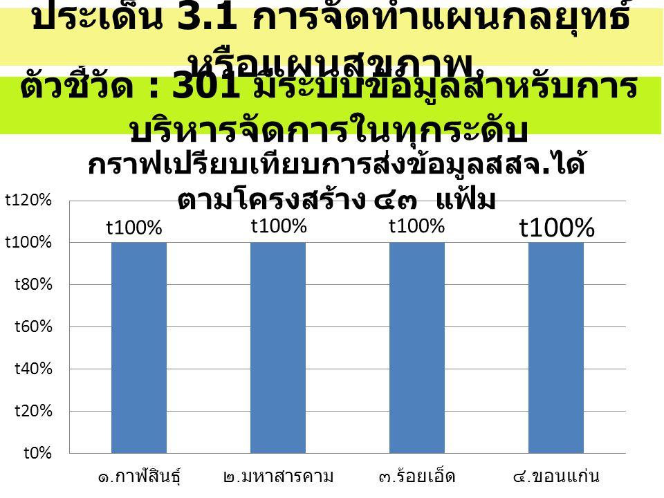 แสดงผลการดำเนินงานหรือการ บรรลุเป้าหลาย ( ข้อมูลเชิง ปริมาณ / ข้อมูลเชิงคุณภาพ ) ผลสำเร็จ / ตัวชี้วัด กาฬสิ นธุ์ สาร คาม ร้อยเ อ็ด ขอนแ ก่น รวม ผลง าน อัต รา ระดับ ความสำเร็ จร้อยละ ประสิทธิภ าพในการ บริหาร จัดการ เรื่องร้อง ทุกข์ / ร้องเรียน เป้าห มาย 321819 69 138 ผลงา น 20131565113 ไม่ แล้ว เสร็จ 1254425 ร้อย ละ 62.572.278.994.2100 รวม 20131565113
