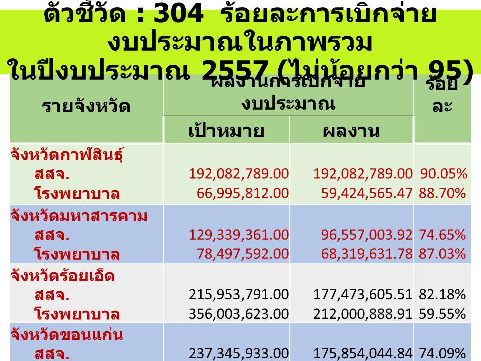รายจังหวัด ผลงานการเบิกจ่าย งบประมาณ ร้อย ละ เป้าหมายผลงาน จังหวัดกาฬสินธุ์ สสจ. โรงพยาบาล 192,082,789.00 66,995,812.00 192,082,789.00 59,424,565.47 9