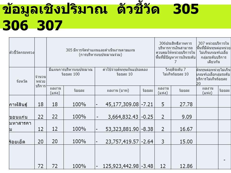 ตัวชี้วัดกระทรวง 305 มีการจัดทำแผนและดำเนินงานตามแผน (การบริหารงบประมาณร่วม) 306ประสิทธิภาพการ บริหารการเงินสามารถ ควบคุมให้หน่วยบริการใน พื้นที่มีปัญหาการเงินระดับ 7 307 หน่วยบริการใน พื้นที่มีต้นทุนต่อหน่วย ไม่เกินเกณฑ์เฉลี่ย กลุ่มระดับบริการ เดียวกัน จังหวัด จำนวน หน่วย บริการ มีแผนการบริหารงบประมาณ ร้อยละ 100 ค่าใช้จ่ายต้นทุนผันแปรลดลง ร้อยละ 10 วิกฤติระดับ 7 ไม่เกินร้อยละ 10 ต้นทุนต่อหน่วยไม่เกิน เกณฑ์เฉลี่ยกลุ่มระดับ บริการไม่เกินร้อยละ 20 ผลงาน (แห่ง) ร้อยละ ผลงาน (บาท) ร้อยละ ผลงาน (แห่ง) ร้อยละ ผลงาน (แห่ง) ร้อยละ กาฬสินธุ์18 100% - 45,177,309.08-7.215 27.78 ขอนแก่น22 100% - 3,664,832.43-0.252 9.09 มหาสารคา ม12 100% - 53,323,881.90-8.382 16.67 ร้อยเอ็ด20 100% - 23,757,419.57-2.643 15.00 72 100%- 125,923,442.98-3.48 12 12.86 - ข้อมูลเชิงปริมาณ ตัวชี้วัด 305 306 307