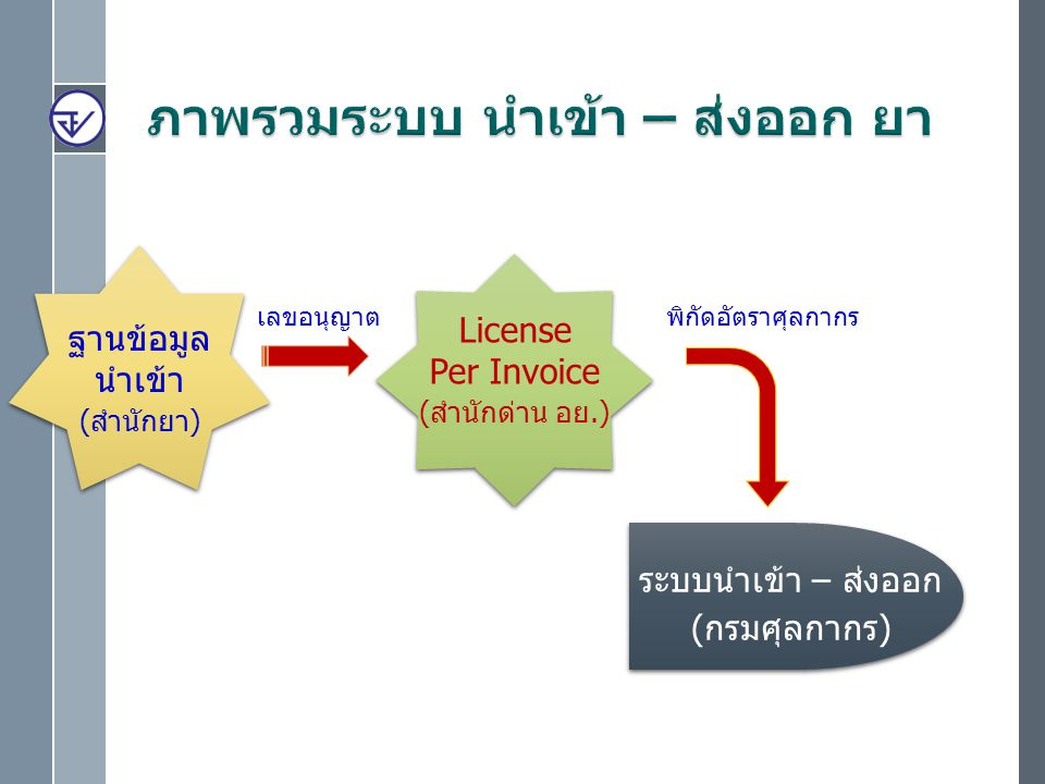 ฐานข้อมูล นำเข้า (สำนักยา) License Per Invoice (สำนักด่าน อย.) ระบบนำเข้า – ส่งออก (กรมศุลกากร) เลขอนุญาตพิกัดอัตราศุลกากร