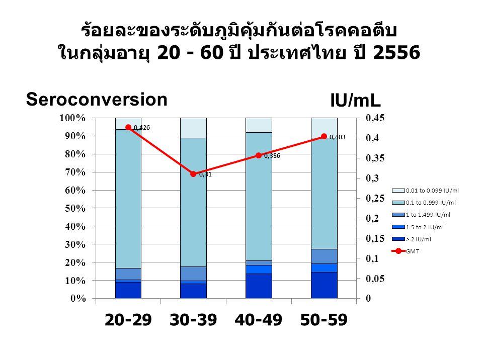 ร้อยละของระดับภูมิคุ้มกันต่อโรคคอตีบ ในกลุ่มอายุ 20 - 60 ปี ประเทศไทย ปี 2556 Seroconversion IU/mL