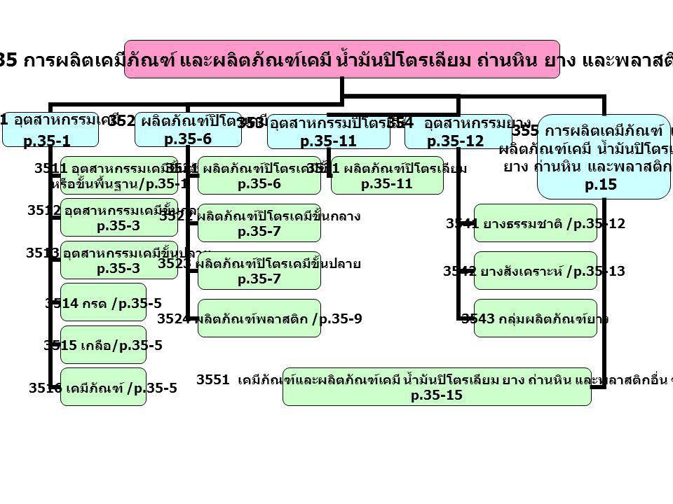 3512 อุตสาหกรรมเคมีขั้นกลาง p.35-3 3513 อุตสาหกรรมเคมีขั้นปลาย p.35-3 3514 กรด /p.35-5 3515 เกลือ /p.35-5 3516 เคมีภัณฑ์ /p.35-5 3521 ผลิตภัณฑ์ปิโตรเคมีขั้นต้น p.35-6 3522 ผลิตภัณฑ์ปิโตรเคมีขั้นกลาง p.35-7 3523 ผลิตภัณฑ์ปิโตรเคมีขั้นปลาย p.35-7 3524 ผลิตภัณฑ์พลาสติก /p.35-9 353 อุตสาหกรรมปิโตรเลียม p.35-11 3531 ผลิตภัณฑ์ปิโตรเลียม p.35-11 354 อุตสาหกรรมยาง p.35-12 3541 ยางธรรมชาติ /p.35-12 3542 ยางสังเคราะห์ /p.35-13 3543 กลุ่มผลิตภัณฑ์ยาง 355 การผลิตเคมีภัณฑ์ และ ผลิตภัณฑ์เคมี น้ำมันปิโตรเลียม ยาง ถ่านหิน และพลาสติกอื่น ๆ p.15 3551 เคมีภัณฑ์และผลิตภัณฑ์เคมี น้ำมันปิโตรเลียม ยาง ถ่านหิน และพลาสติกอื่น ๆ p.35-15
