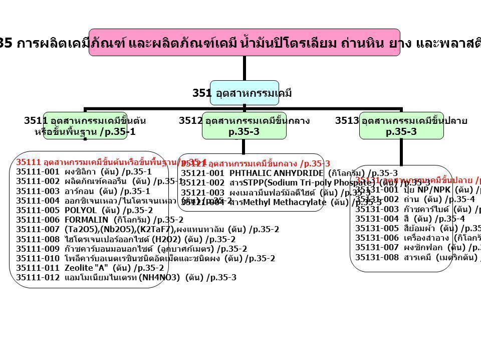 3513 อุตสาหกรรมเคมีขั้นปลาย p.35-3 35131 อุตสาหกรรมเคมีขั้นปลาย /p.35-3 35131-001 ปุ๋ย NP/NPK ( ตัน ) /p.35-4 35131-002 ถ่าน ( ตัน ) /p.35-4 35131-003 ก๊าซคาร์ไบด์ ( ตัน ) /p.35-4 35131-004 สี ( ตัน ) /p.35-4 35131-005 สีย้อมผ้า ( ตัน ) /p.35-4 35131-006 เครื่องสำอาง ( กิโลกรัม ) /p.35-4 35131-007 ผงซักฟอก ( ตัน ) /p.35-4 35131-008 สารเคมี ( เมตริกตัน ) /p.35-4 35111 อุตสาหกรรมเคมีขั้นต้นหรือขั้นพื้นฐาน /p.35-1 35111-001 ผงซิลิกา ( ตัน ) /p.35-1 35111-002 ผลิตภัณฑ์คลอรีน ( ตัน ) /p.35-1 35111-003 อาร์กอน ( ตัน ) /p.35-1 35111-004 ออกซิเจนเหลว / ไนโตรเจนเหลว ( ตัน ) /p.35-2 35111-005 POLYOL ( ตัน ) /p.35-2 35111-006 FORMALIN ( กิโลกรัม ) /p.35-2 35111-007 (Ta2O5),(Nb2O5),(K2TaF7), ผงแทนทาลัม ( ตัน ) /p.35-2 35111-008 ไฮโดรเจนเปอร์ออกไซด์ (H2O2) ( ตัน ) /p.35-2 35111-009 ก๊าซคาร์บอนมอนอกไซด์ ( ลูกบาศก์เมตร ) /p.35-2 35111-010 โพลีคาร์บอเนตเรซินชนิดอัดเม็ดและชนิดผง ( ตัน ) /p.35-2 35111-011 Zeolite A ( ตัน ) /p.35-2 35111-012 แอมโมเนียมไนเตรท (NH4NO3) ( ตัน ) /p.35-3 35121 อุตสาหกรรมเคมีขั้นกลาง /p.35-3 35121-001 PHTHALIC ANHYDRIDE ( กิโลกรัม ) /p.35-3 35121-002 สาร STPP(Sodium Tri-poly Phospate) ( ตัน ) /p.35-3 35121-003 ผงเมลามีนฟอร์มัลดีไฮด์ ( ตัน ) /p.35-3 35121-004 สาร Methyl Methacrylate ( ตัน ) /p.35-3 3512 อุตสาหกรรมเคมีขั้นกลาง p.35-3