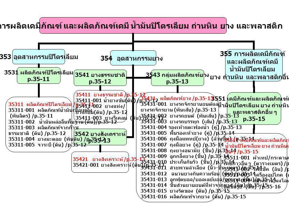 353 อุตสาหกรรมปิโตรเลียม 3531 ผลิตภัณฑ์ปิโตรเลียม p.35-11 354 อุตสาหกรรมยาง 3541 ยางธรรมชาติ p.35-12 3542 ยางสังเคราะห์ p.35-13 3543 กลุ่มผลิตภัณฑ์ยาง p.35-13 355 การผลิตเคมีภัณฑ์ และผลิตภัณฑ์เคมี น้ำมันปิโตรเลียม ยาง ถ่านหิน และพลาสติกอื่น ๆ 3551 เคมีภัณฑ์และผลิตภัณฑ์เคมี น้ำมันปิโตรเลียม ยาง ถ่านหิน และพลาสติกอื่น ๆ p.35-15 35311 ผลิตภัณฑ์ปิโตรเลียม /p.35-11 35311-001 ผลิตภัณฑ์น้ำมันเชื้อเพลิง ( พันลิตร ) /p.35-11 35311-002 น้ำมันหล่อลื่นพื้นฐาน ( ตัน )/p.35-12 35311-003 ผลิตภัณฑ์จากก๊าซ ธรรมชาติ ( ตัน ) /p.35-12 35311-004 ยางมะตอย ( พันตัน ) /p.35-12 35311-005 จาระบี ( ตัน ) /p.35-12 35411 ยางธรรมชาติ /p.35-12 35411-001 น้ำยางข้น ( ตัน ) /p.35-12 35411-002 ยางแท่ง / ยางก้อน ( ตัน ) /p.35-12 35411-003 ยางรีเคลม ( ตัน ) /p.35-12 35421 ยางสังเคราะห์ /p.35-13 35421-001 ยางสังเคราะห์ ( ตัน )/p.35-13 35431 ผลิตภัณฑ์ยาง /p.35-13 35431-001 ยางรถจักรยานยนต์และ ยางรถจักรยาน ( พันเส้น ) /p.35-13 35431-002 ยางรถยนต์ ( พันเส้น ) /p.35-13 35431-003 ยางรถบรรทุก ( เส้น ) /p.35-13 35431-004 รองเท้าแตะฟองน้ำ ( คู่ ) /p.35-13 35431-005 พื้นรองเท้ายาง ( คู่ ) /p.35-14 35431-006 ถุงมือแพทย์ ( ยาง ) ( ล้านชิ้น ) /p.35-14 35431-007 ถุงมือยาง ( คู่ ) /p.35-14 35431-008 ถุงยางอนามัย ( ชิ้น ) /p.35-14 35431-009 ลูกกลิ้งยาง ( ชิ้น ) /p.35-14 35431-010 ประเก็นกันรั่ว ( ชิ้น ) /p.35-14 35431-011 สายพานลำเลียง ( นิ้ว - ชั้น - เมตร ) /p.35-14 35431-012 ฉนวนยางกันความร้อน ( ตัน ) /p.35-14 35431-013 ลูกฟุตบอล / บอลเลย์บอล / ลูกบาส ( ชิ้น )/p.35-14 35431-014 ชิ้นส่วนยานยนต์ที่ทำจากยาง ( ตัน ) /p.35-15 35431-015 ยางรัดของ ( ตัน ) /p.35-15 35431-016 ผลิตภัณฑ์จากยาง ( ตัน ) /p.35-15 35511 เคมีภัณฑ์และผลิตภัณฑ์เคมี น้ำมันปิโตรเลียม ยาง ถ่านหินและพลาสติก อื่น ๆ /p.35-15 35511-001 ผ้าเทป / กระดาษเทป / เทปกาวอื่น ๆ ( ตารางเมตร ) /p.35-15 35511-002 ไฟแช็ค ( อัน ) /p.35-15 35511-003 เครื่องอุปโภค ( ตัน ) /p.35-15 35511-004 แปรงถ่าน, ผงโลหะ อัดขึ้นรูป ( ชิ้น ) /p.35-16