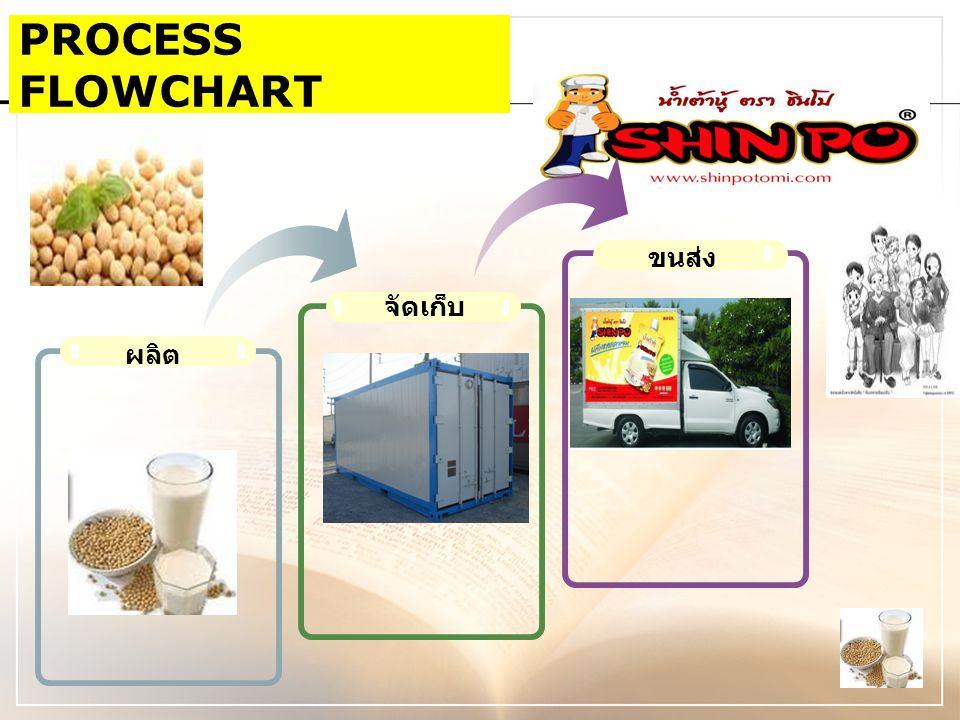 PROCESS FLOWCHART ขนส่ง ผลิต จัดเก็บ