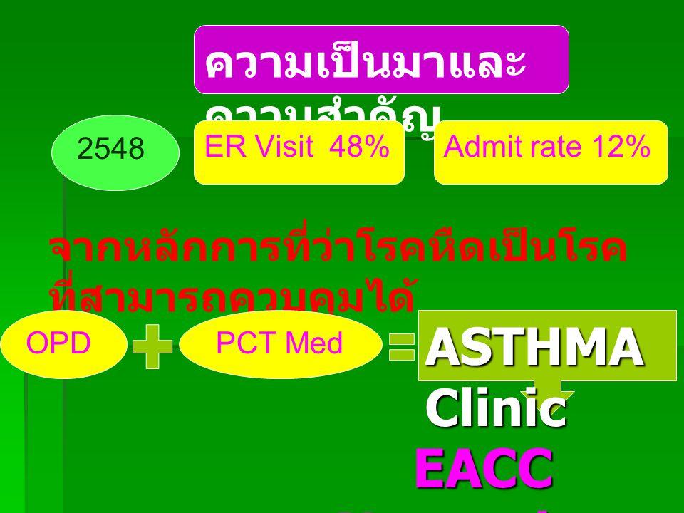 ความเป็นมาและ ความสำคัญ 2548 ER Visit 48%Admit rate 12% จากหลักการที่ว่าโรคหืดเป็นโรค ที่สามารถควบคุมได้ EACC Network EACC Network OPDPCT Med ASTHMA Clinic
