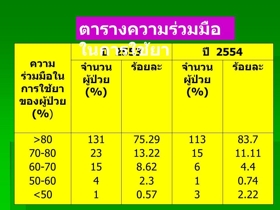 ความร่วมมือในการ ใช้ยาของผู้ป่วย (%) ปี 2553 ปี 2554 จำนวนผู้ป่วย (%) ร้อยละจำนวนผู้ป่วย (%) ร้อยละ >80 70-80 60-70 50-60 <50 131 23 15 4 1 75.29 13.22 8.62 2.3 0.57 113 15 6 1 3 83.7 11.11 4.4 0.74 2.22 ความ ร่วมมือใน การใช้ยา ของผู้ป่วย (% ) ปี 2553 ปี 2554 จำนวน ผู้ป่วย (% ) ร้อยละจำนวน ผู้ป่วย (% ) ร้อยละ >80 70-80 60-70 50-60 <50 131 23 15 4 1 75.29 13.22 8.62 2.3 0.57 113 15 6 1 3 83.7 11.11 4.4 0.74 2.22 ตารางความร่วมมือ ในการใช้ยา