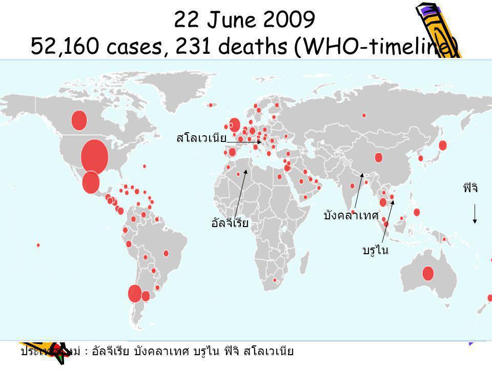 22 June 2009 52,160 cases, 231 deaths (WHO-timeline) ประเทศใหม่ : อัลจีเรีย บังคลาเทศ บรูไน ฟิจิ สโลเวเนีย อัลจีเรีย บังคลาเทศ บรูไน ฟิจิ สโลเวเนีย