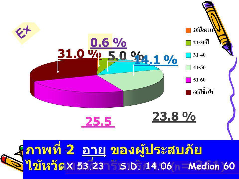 ภาพที่ 2 อายุ ของผู้ประสบภัย ไข้หวัดนกที่มารับบริการ (n = 361 ) X 53.23 S.D. 14.06 Median 60 25.5 % 31.0 % 0.6 % 14.1 % 23.8 %