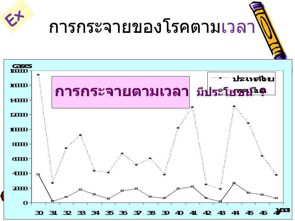 จำนวนรายงานผู้ป่วยไข้เลือดออก ภาคเหนือ และประเทศไทย 2530-2547 การกระจายตามเวลา มีประโยชน์ ? การกระจายของโรคตามเวลา Ex