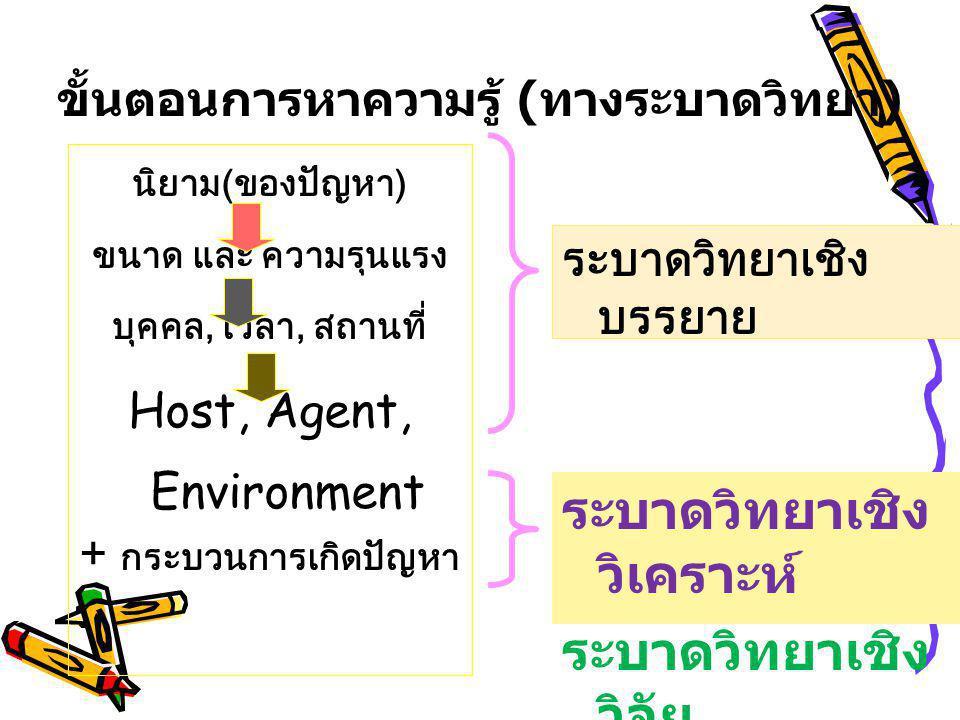 หากต้องตอบคำถาม -โรคอะไร - Birds flu - เกิดกับใคร - คนไทย .