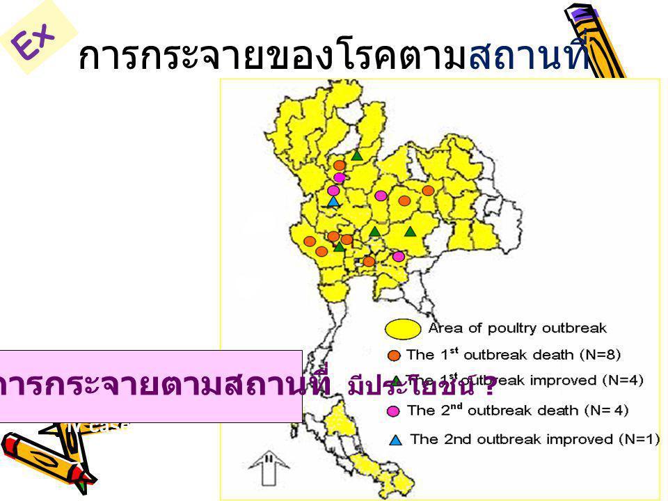 ไข้หวัดนก ประเทศไทย 2547 17 cases in 12 provinces การกระจายของโรคตามสถานที่ การกระจายตามสถานที่ มีประโยชน์ ? Ex