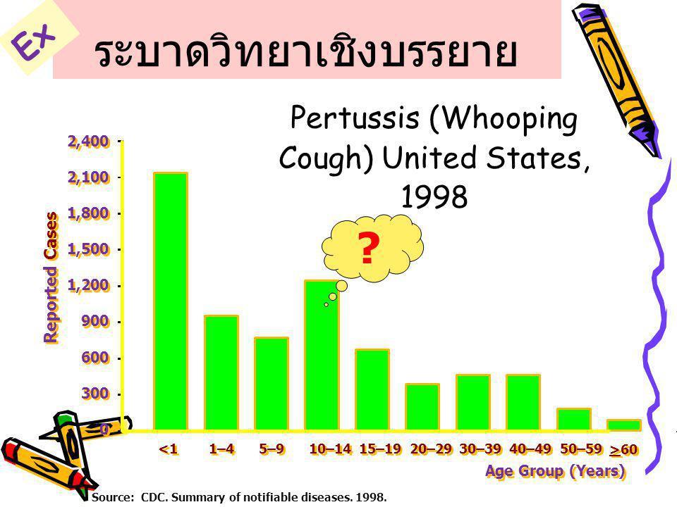 ระบาดวิทยาเชิงบรรยาย Pertussis (Whooping Cough) United States, 1998 Source: CDC. Summary of notifiable diseases. 1998. 0 0 300 600 900 1,200 1,500 1,8