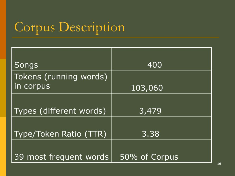 16 Corpus Description Songs 400 Tokens (running words) in corpus 103,060 Types (different words) 3,479 Type/Token Ratio (TTR) 3.38 39 most frequent words 50% of Corpus