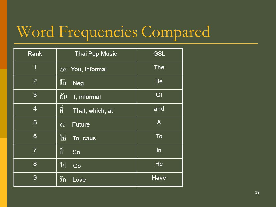 18 Word Frequencies Compared RankThai Pop MusicGSL 1 เธอ You, informal The 2 ไม่ Neg.