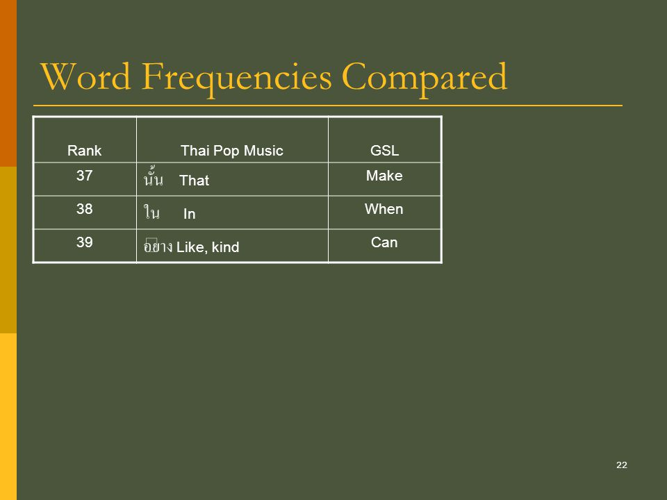 22 Word Frequencies Compared RankThai Pop MusicGSL 37 นั้น That Make 38 ใน In When 39 อย่าง Like, kind Can