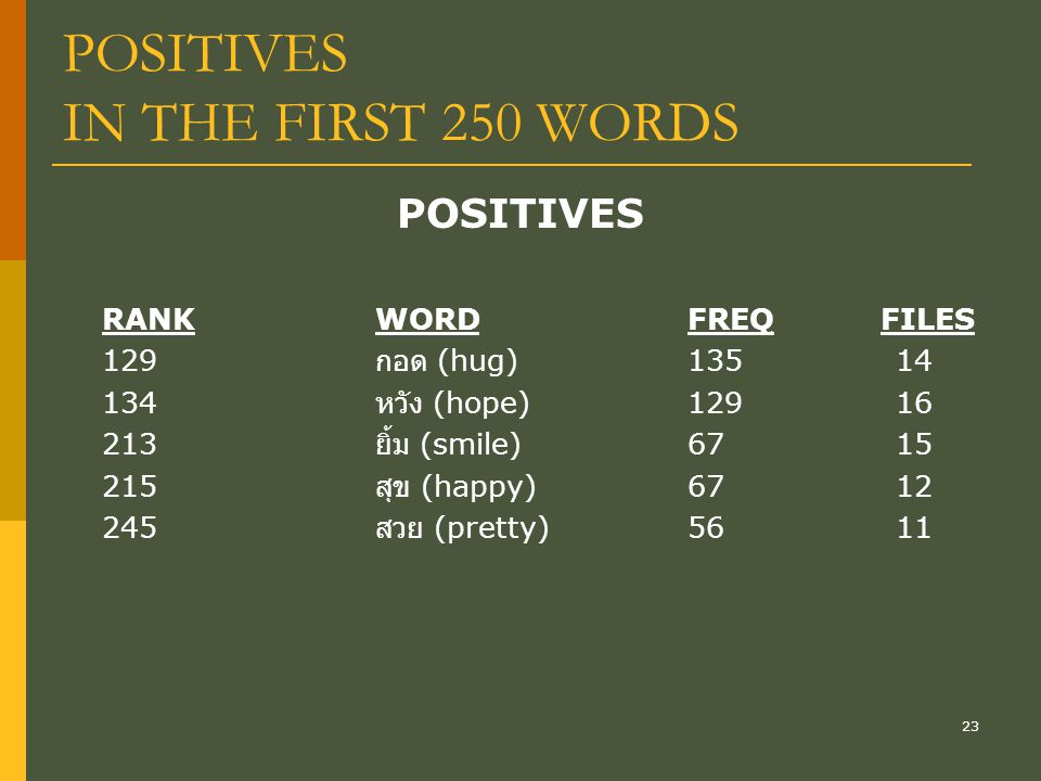 23 POSITIVES IN THE FIRST 250 WORDS POSITIVES RANKWORDFREQ FILES 129 กอด (hug)13514 134 หวัง (hope)12916 213 ยิ้ม (smile)6715 215 สุข (happy)6712 245 สวย (pretty) 5611