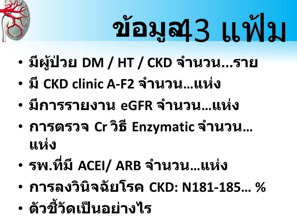 ข้อมูล มีผู้ป่วย DM / HT / CKD จำนวน...