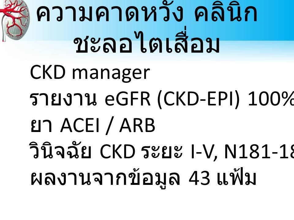 ความคาดหวัง คลินิก ชะลอไตเสื่อม CKD manager รายงาน eGFR (CKD-EPI) 100% ยา ACEI / ARB วินิจฉัย CKD ระยะ I-V, N181-185 ผลงานจากข้อมูล 43 แฟ้ม