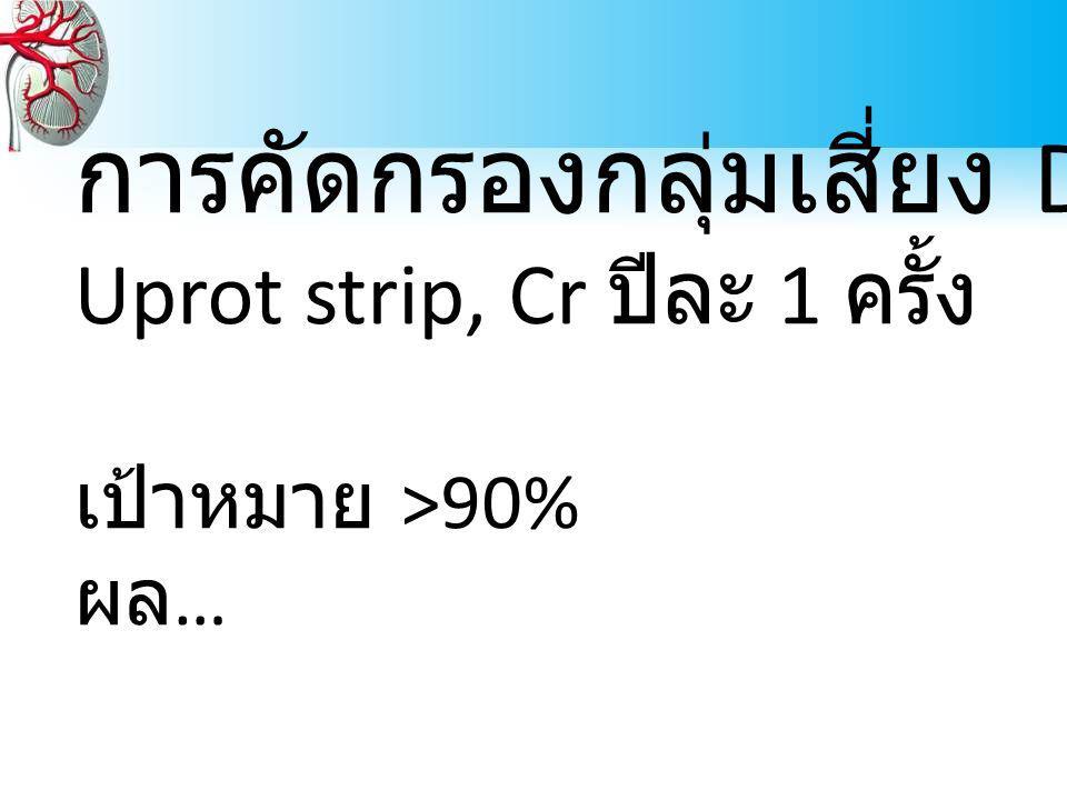 การคัดกรองกลุ่มเสี่ยง DM HT Uprot strip, Cr ปีละ 1 ครั้ง เป้าหมาย >90% ผล …